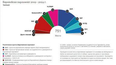 ЕНП отново ще има най-голямата група в ЕП, но губи 40 места