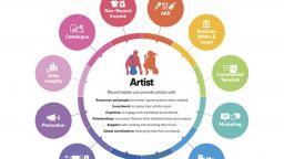 Звукозаписните компании са най-големите инвеститори в нова музика и артисти