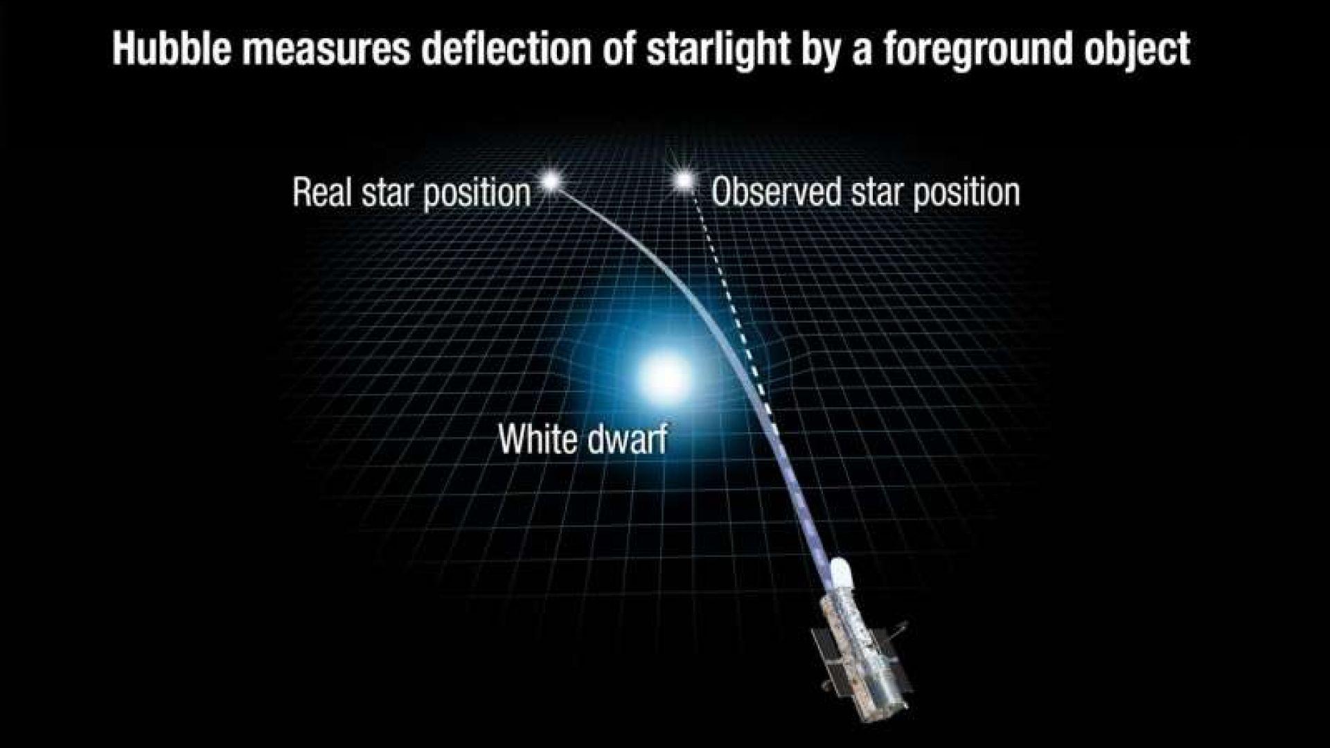 Ето как тяло с голяма гравитация може да промени пътя на светлината