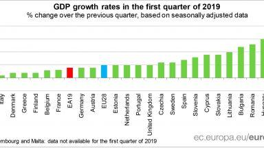 МФ прогнозира ръст на БВП от 3.4%, инфлация 2.8% и безработица 4.4% за 2019 г.