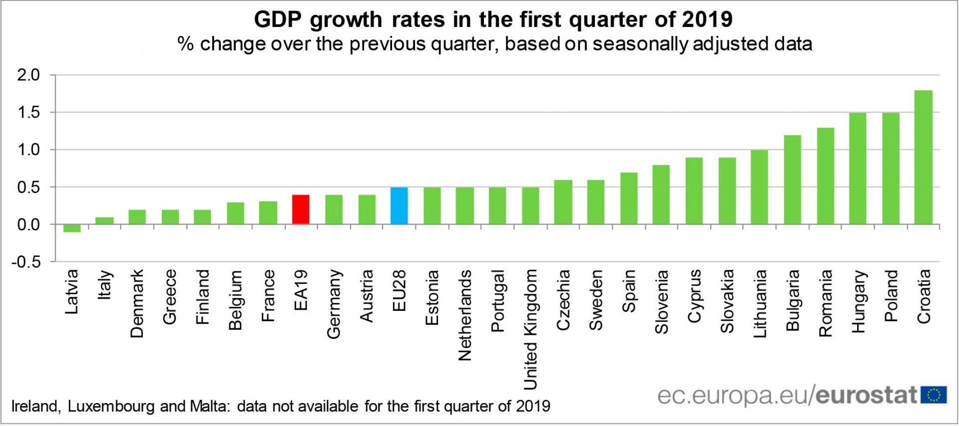 През юни премиерът Бойко Борисов се похвали, че България е на пето място по растеж на БВП