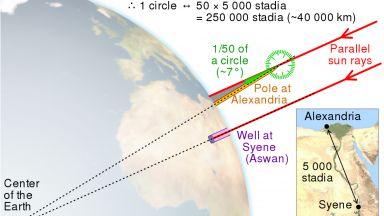 Преди 2259 г. Ератостен изчислява радиуса на Земята