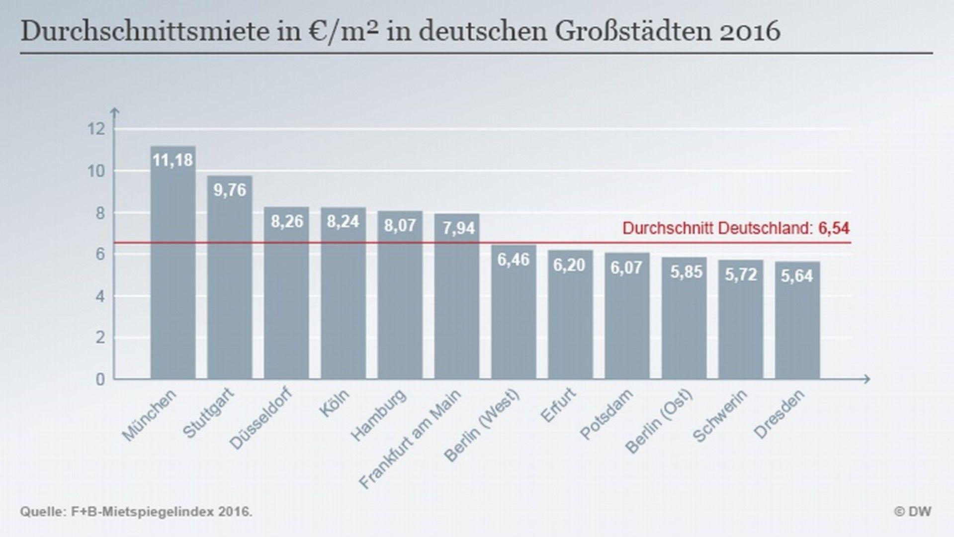 Средният наем за жилищна площ в някои германски градове - данните са от 2016 година