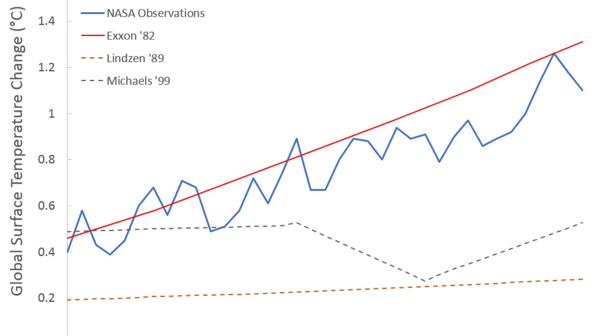 Удивително точна прогноза с 40-годишна давност