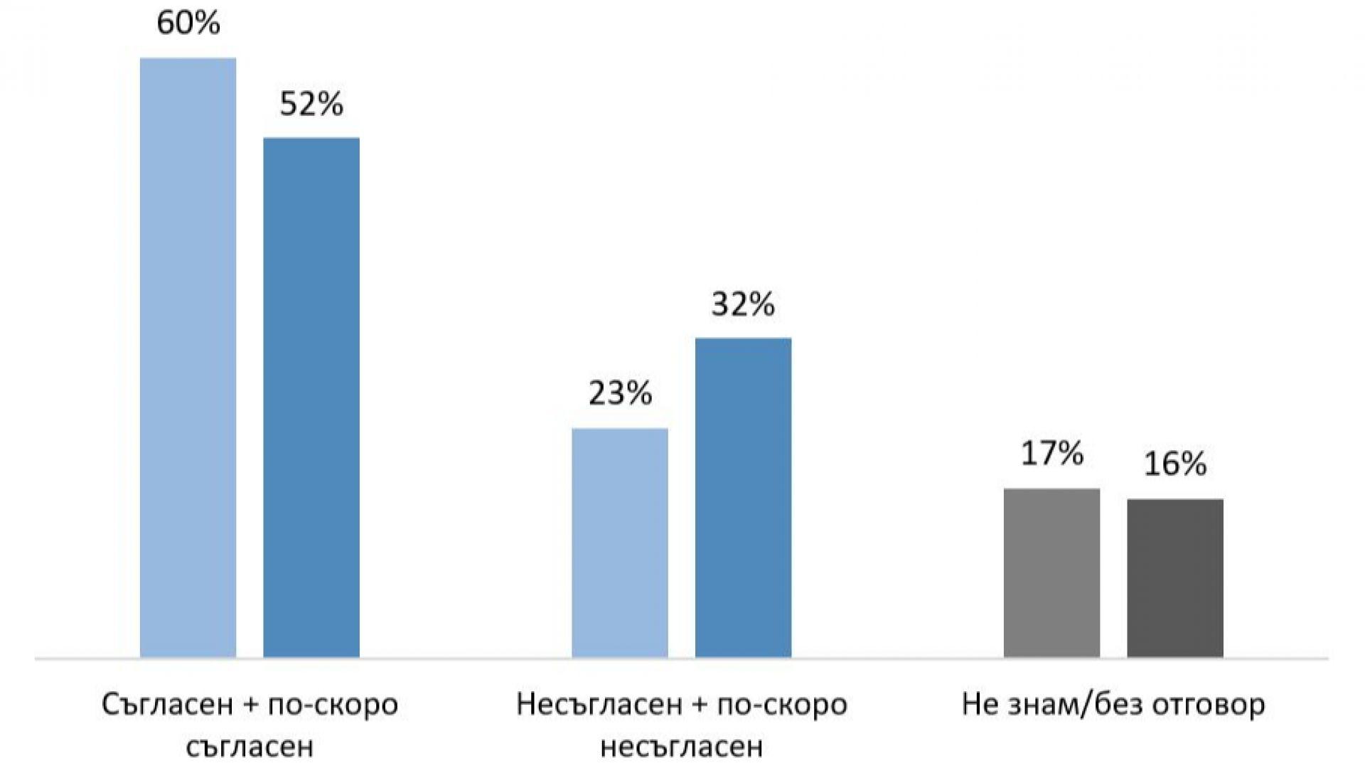 """""""Галъп"""": Половината българи не смятат, че демокрацията е най-доброто управление"""