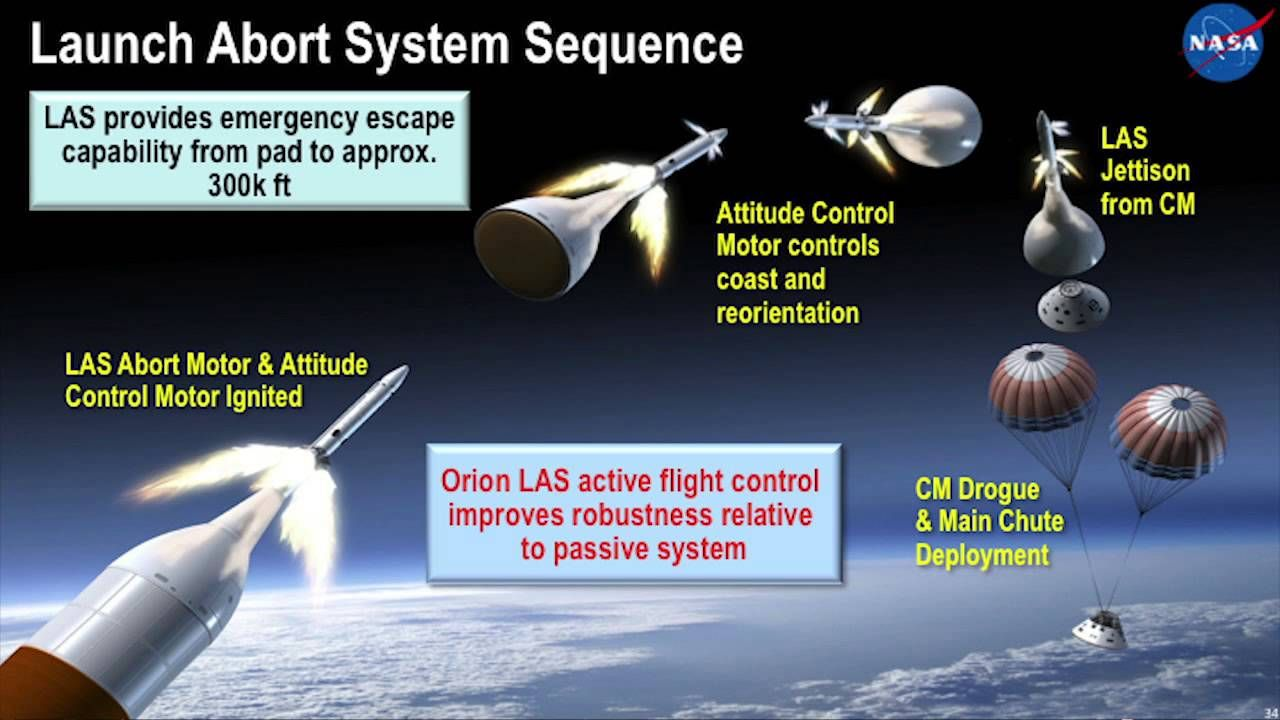 Графика показваща тестът на аварийната система на Orion
