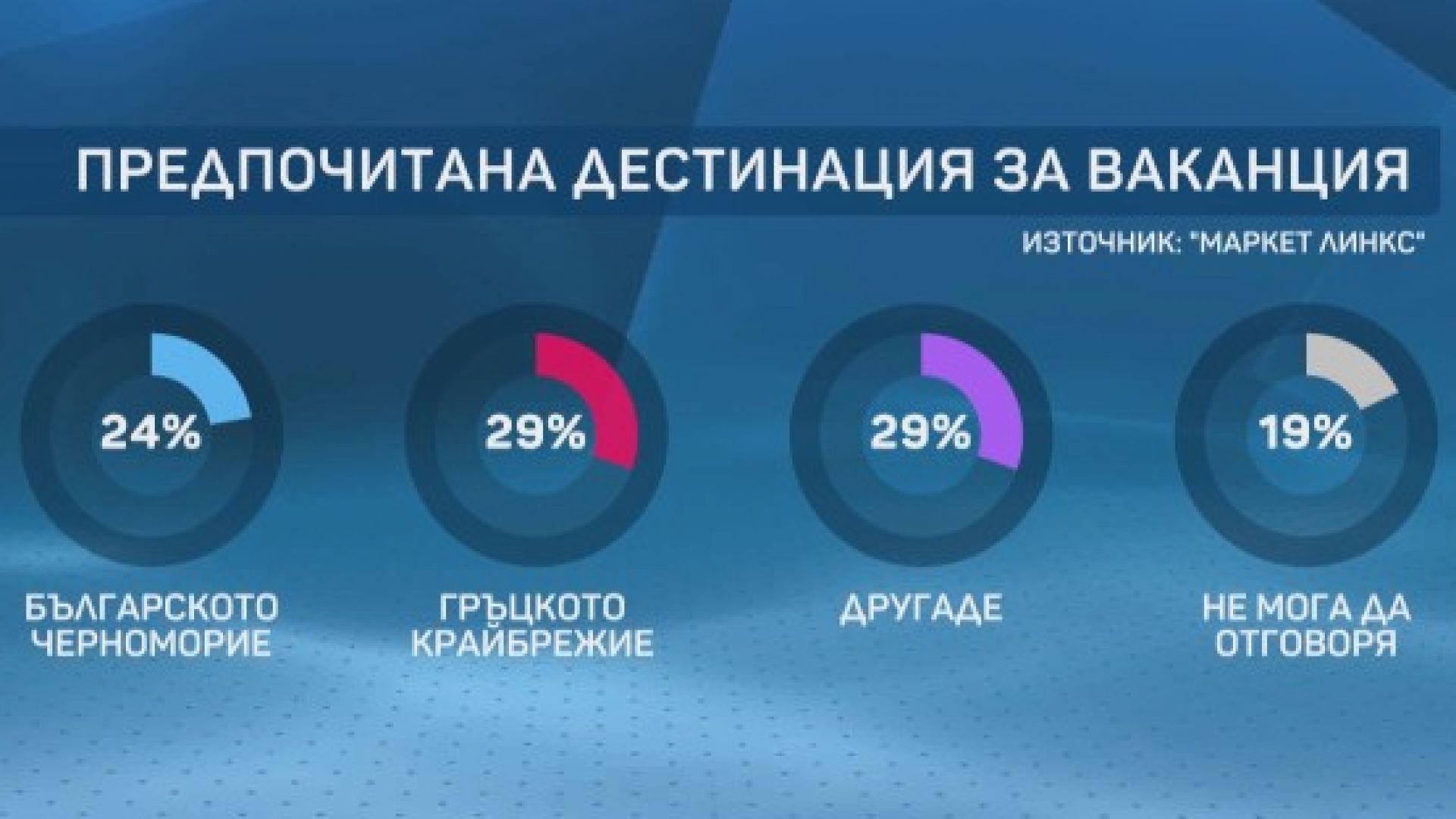 Близо 40% от българите не могат да си позволят лятна ваканция