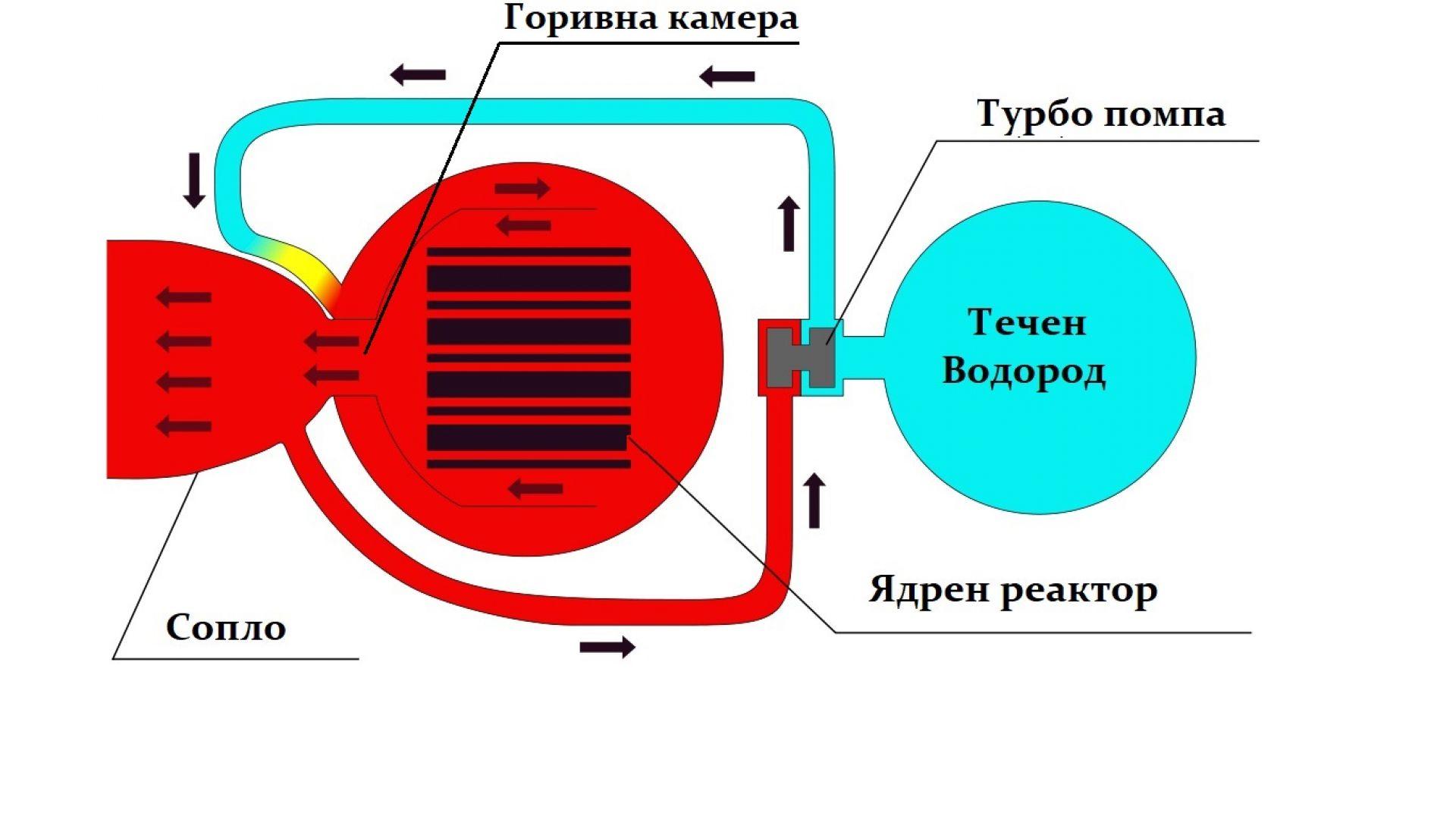Опростена схема на ядрен ракетен двигател
