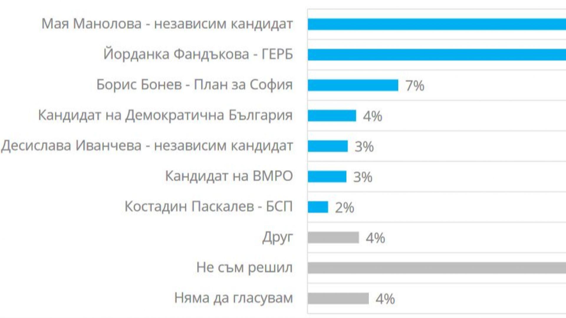 Мая Манолова ще има 5% преднина пред Йорданка Фандъкова, ако