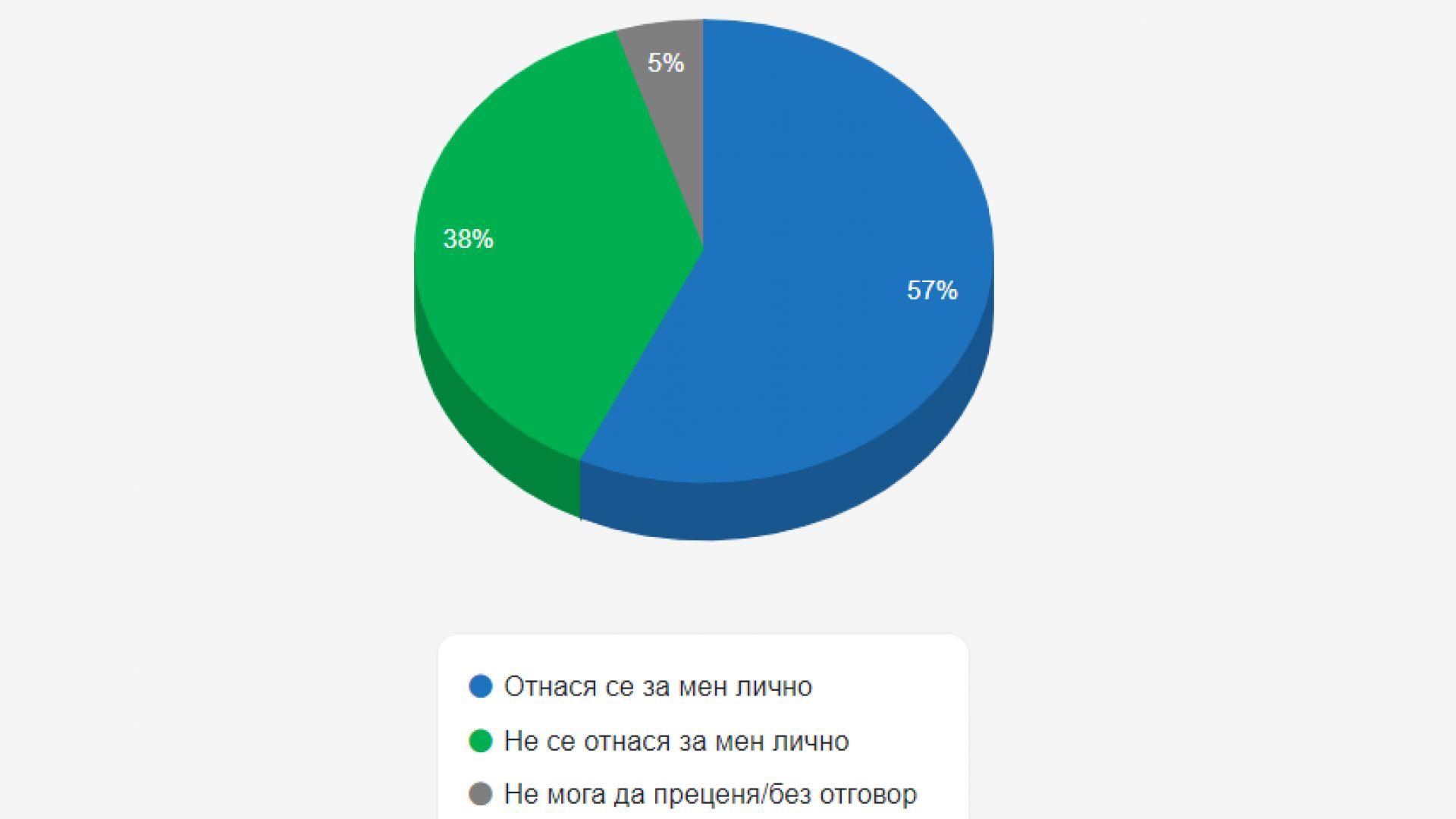Българите в немалка степен са склонни да винят държавата си