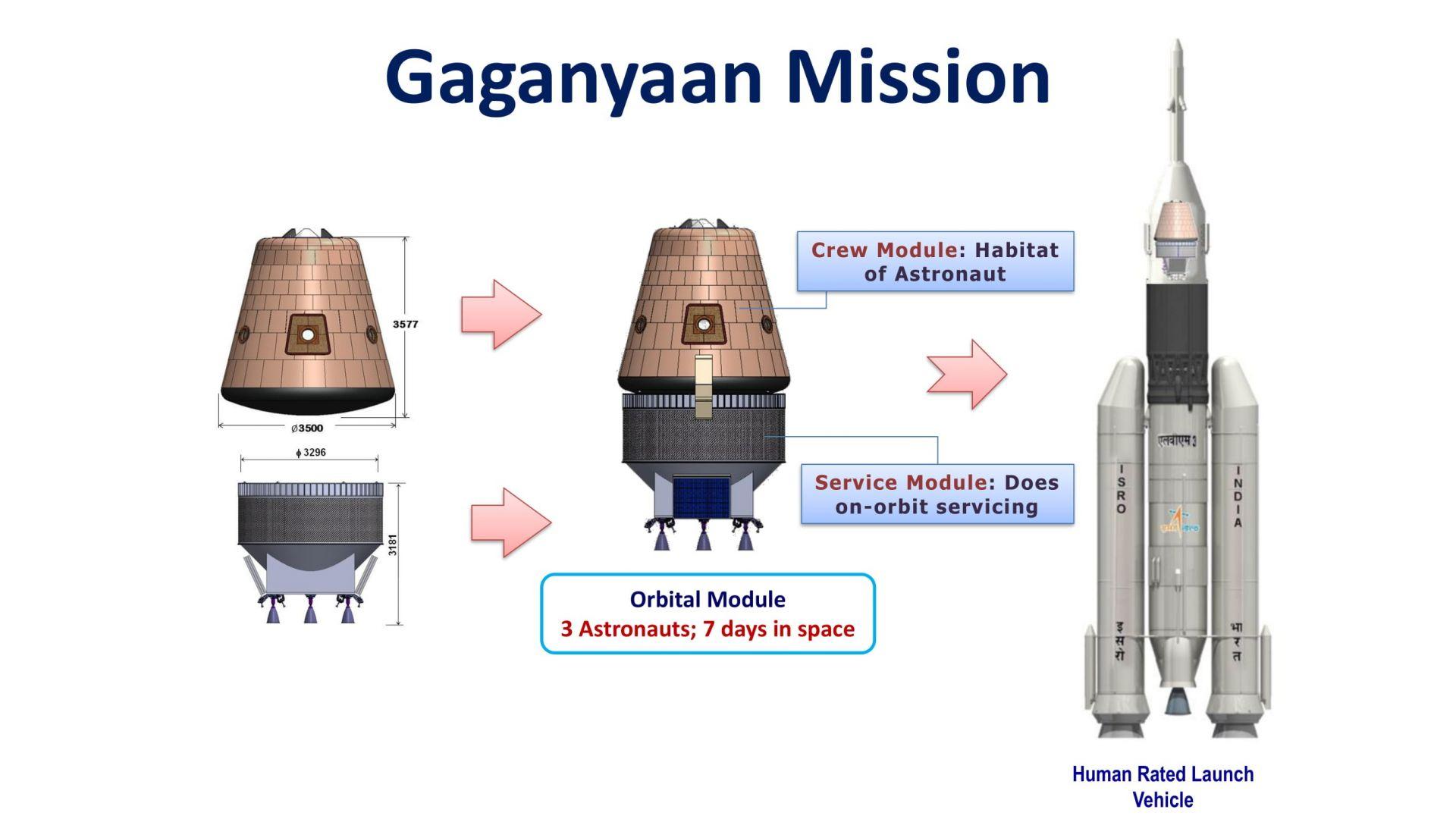 Първият индийски космически кораб ще е без жени на борда