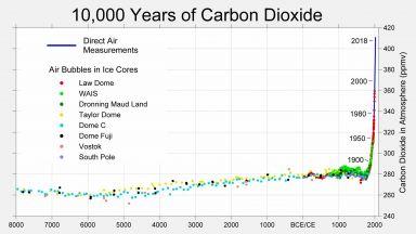 10 000 години промяна на въглеродния двуокис