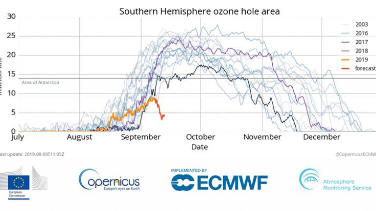 Тази година размерът на озоновата дупка е минимален