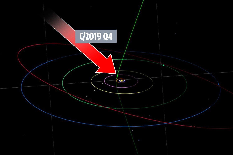 C/2019 Q4 се движи към Слънцето с висока скорост и има голяма ексцентричност (наклон, спрямо равнината на Слънчевата система)