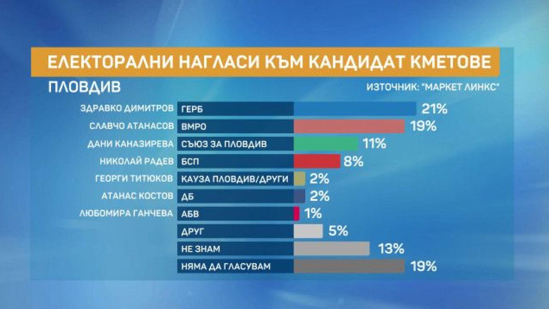 Маркет ЛИНКС: Над 50% от пловдивчани са изразили желание да гласуват