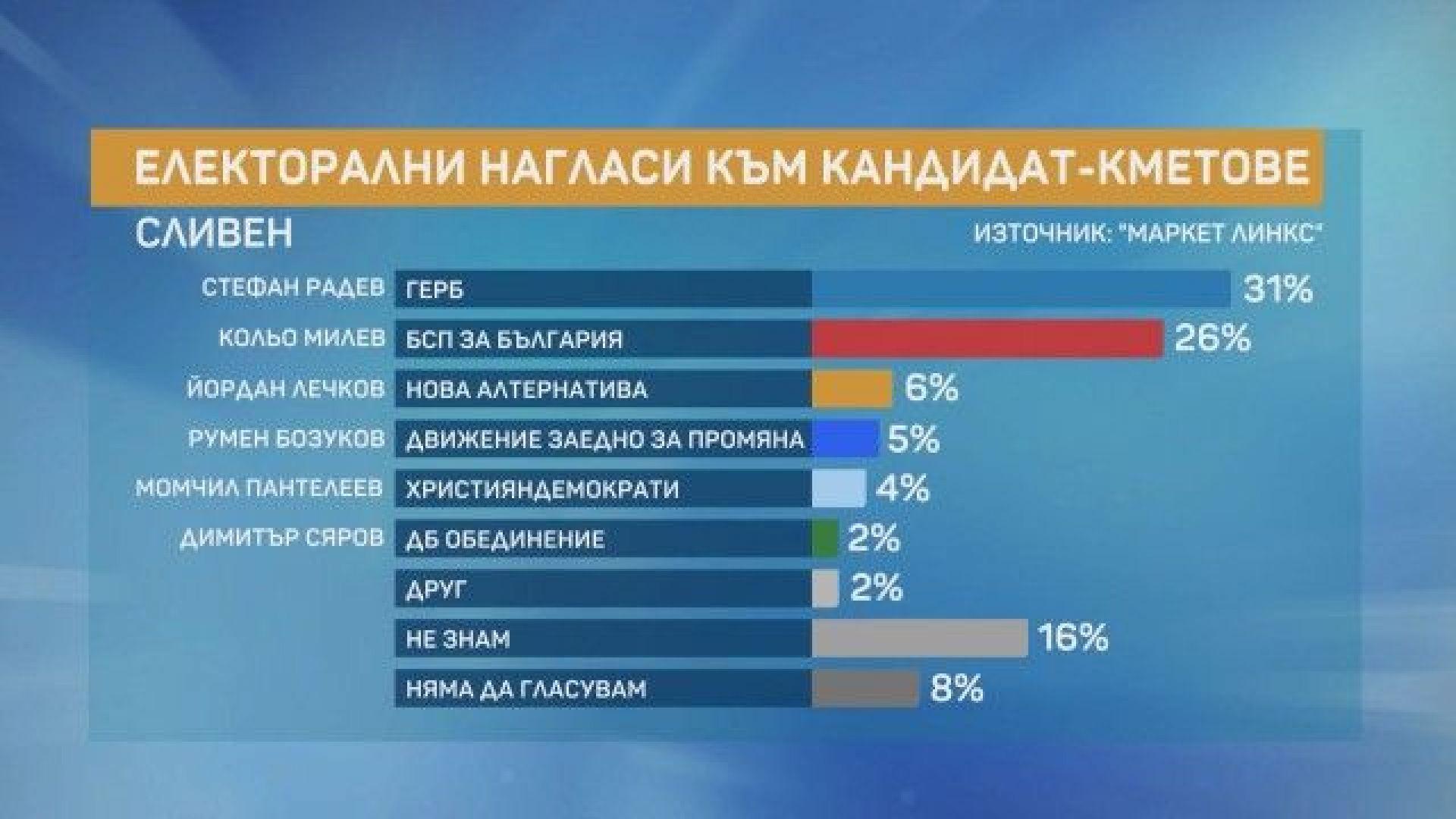 """""""Маркет Линкс"""": Малка разлика между кандидатите на ГЕРБ и БСП в Сливен"""
