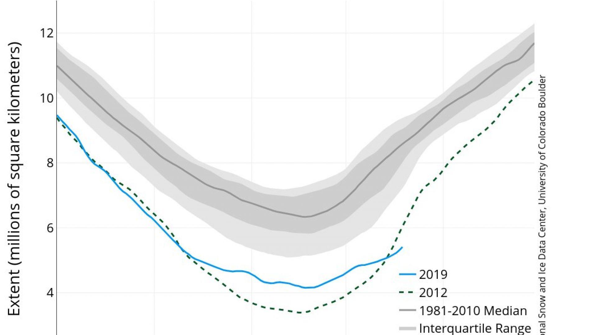 """Ледът в Арктика навлиза в """"непознати води"""""""
