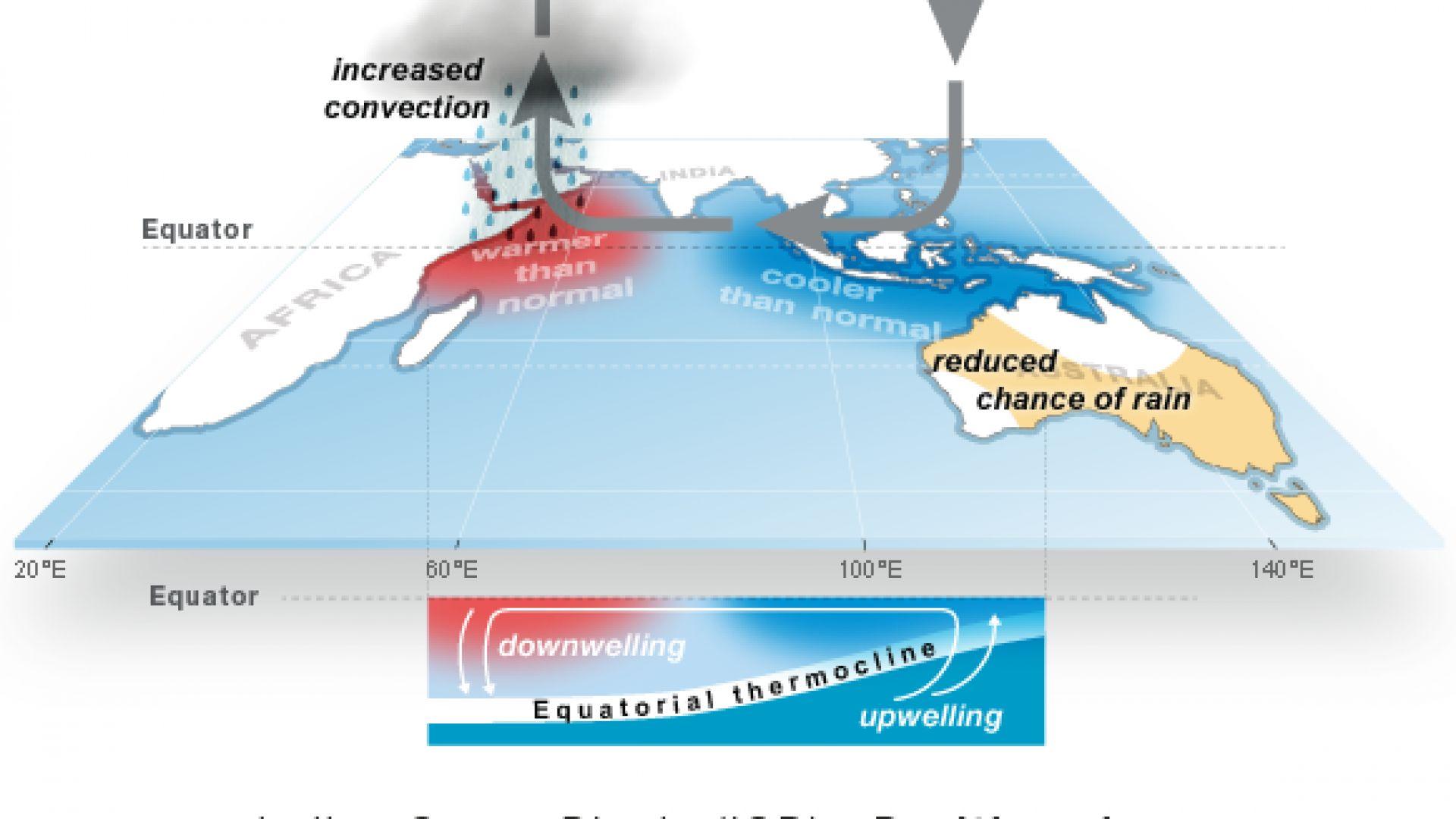Климатичният феномен ИОД ще се усилва в следващите години