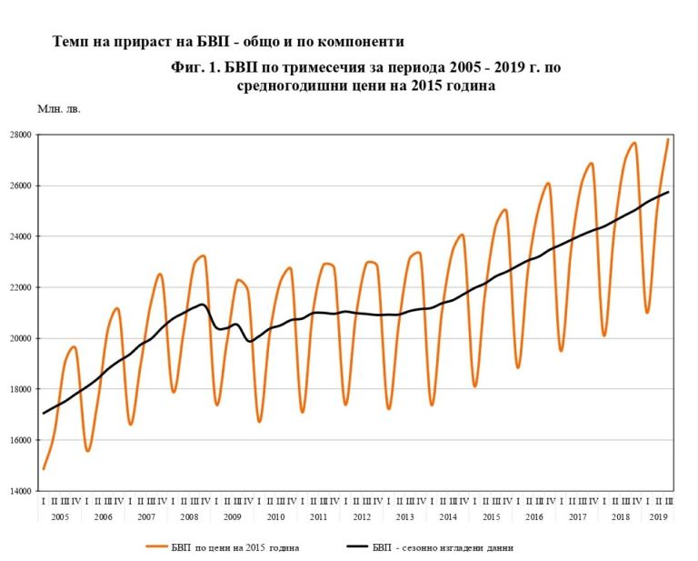 Темп на прираст на Брутния вътрешен продукт (БВП)