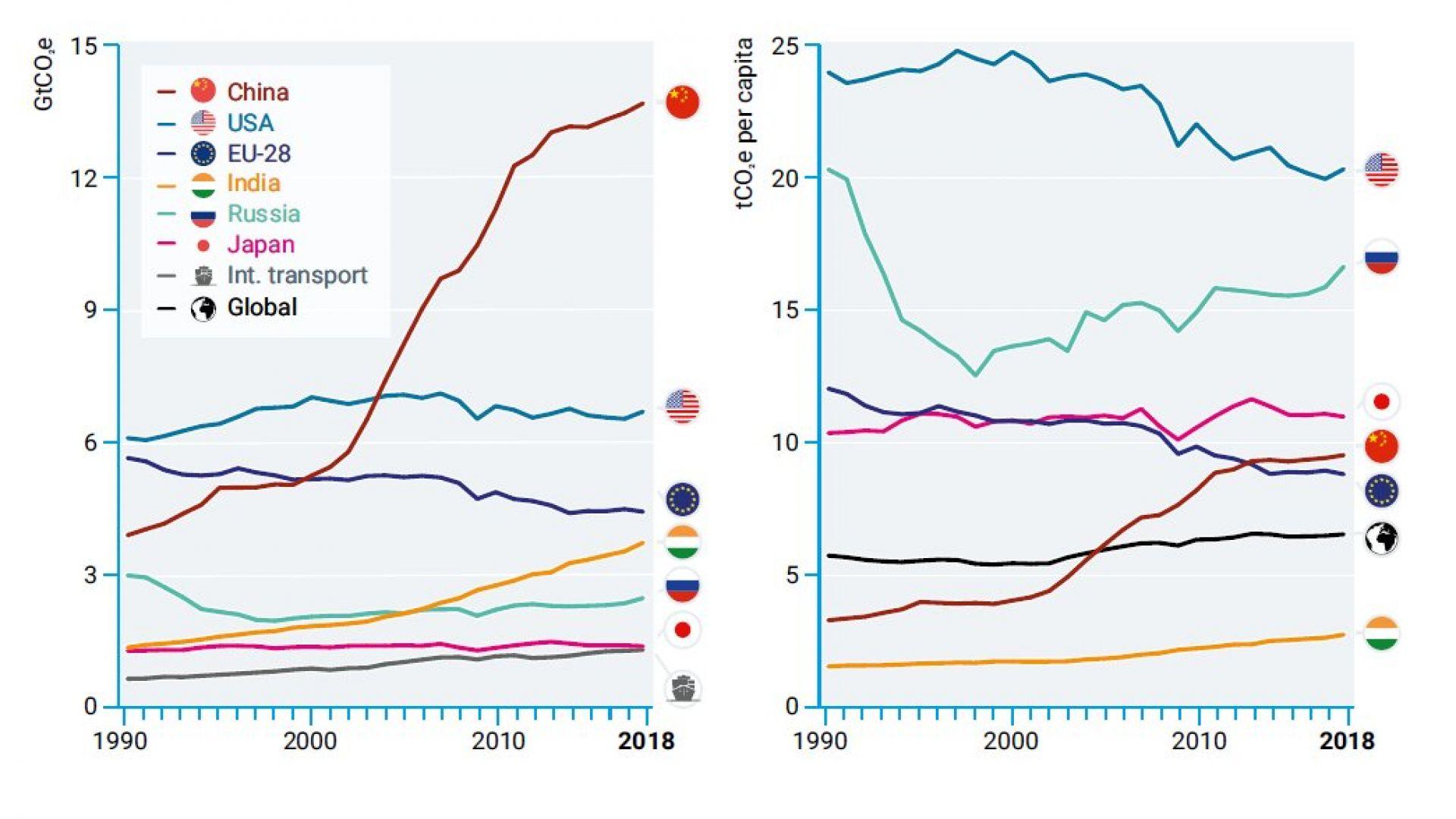 Кои нации  са най-големите замърсители с парникови газове?