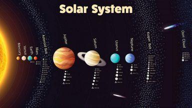 Какви са реалните размери на Слънчевата система