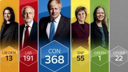 Брекзит е все по-близо след категорична победа на Борис Джонсън в изборите
