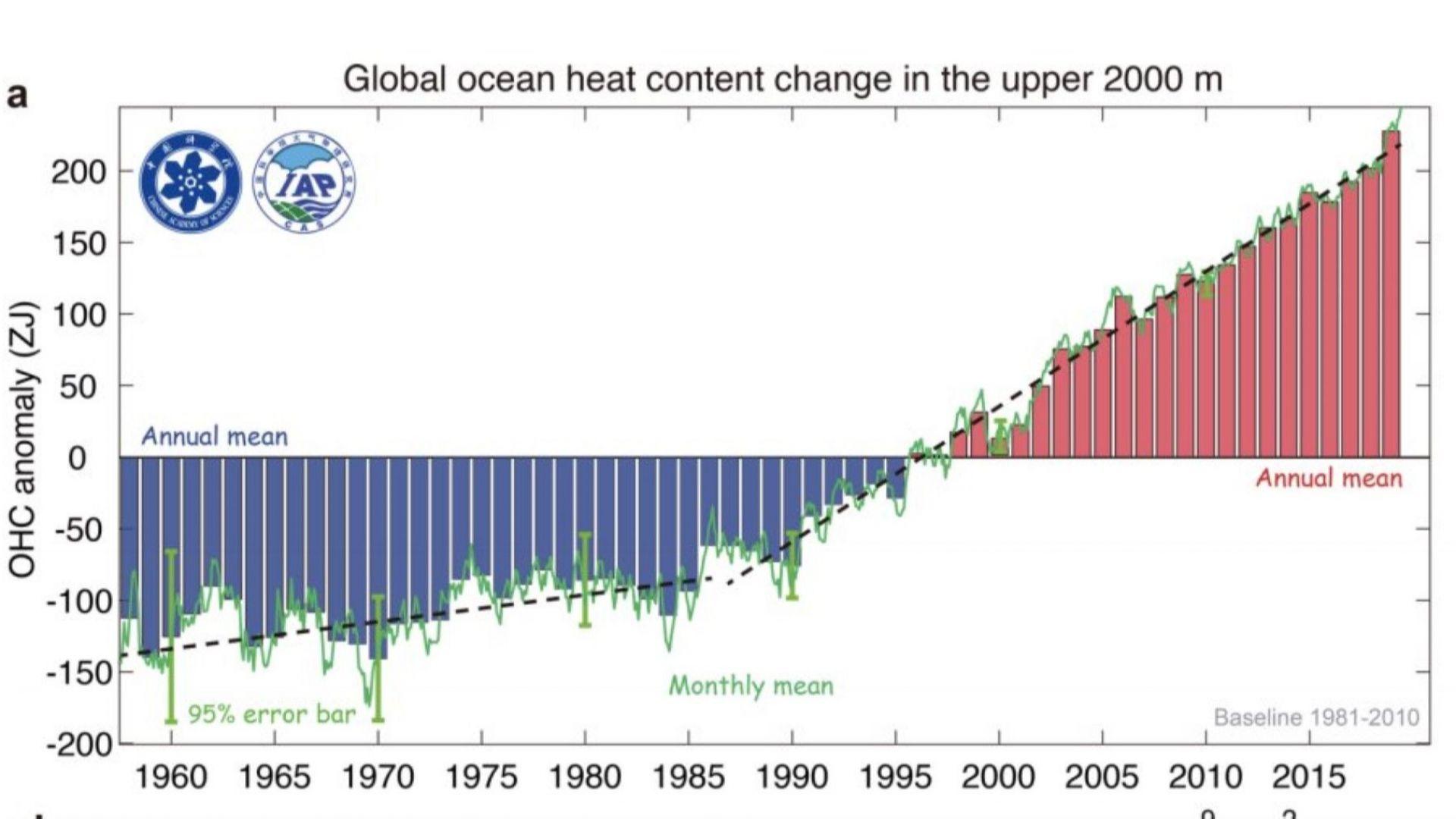 2019 е най-горещата година за световния океан