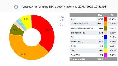 И заради сушата: България стана вносител на електроенергия