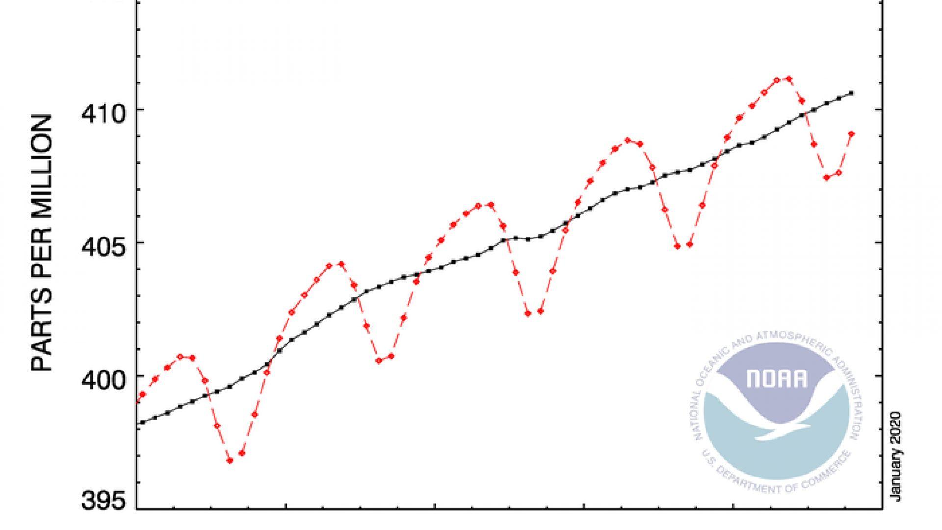 Парниковите газове в атмосферата са на рекордно ниво