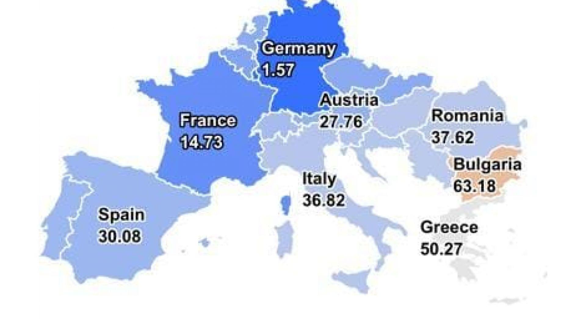 Цената на тока е €1 в Германия и €63 - в България