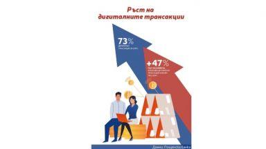 Пощенска банка: Броят на клиентите, които ползват онлайн банкиране, нарасна с близо 50% само за година