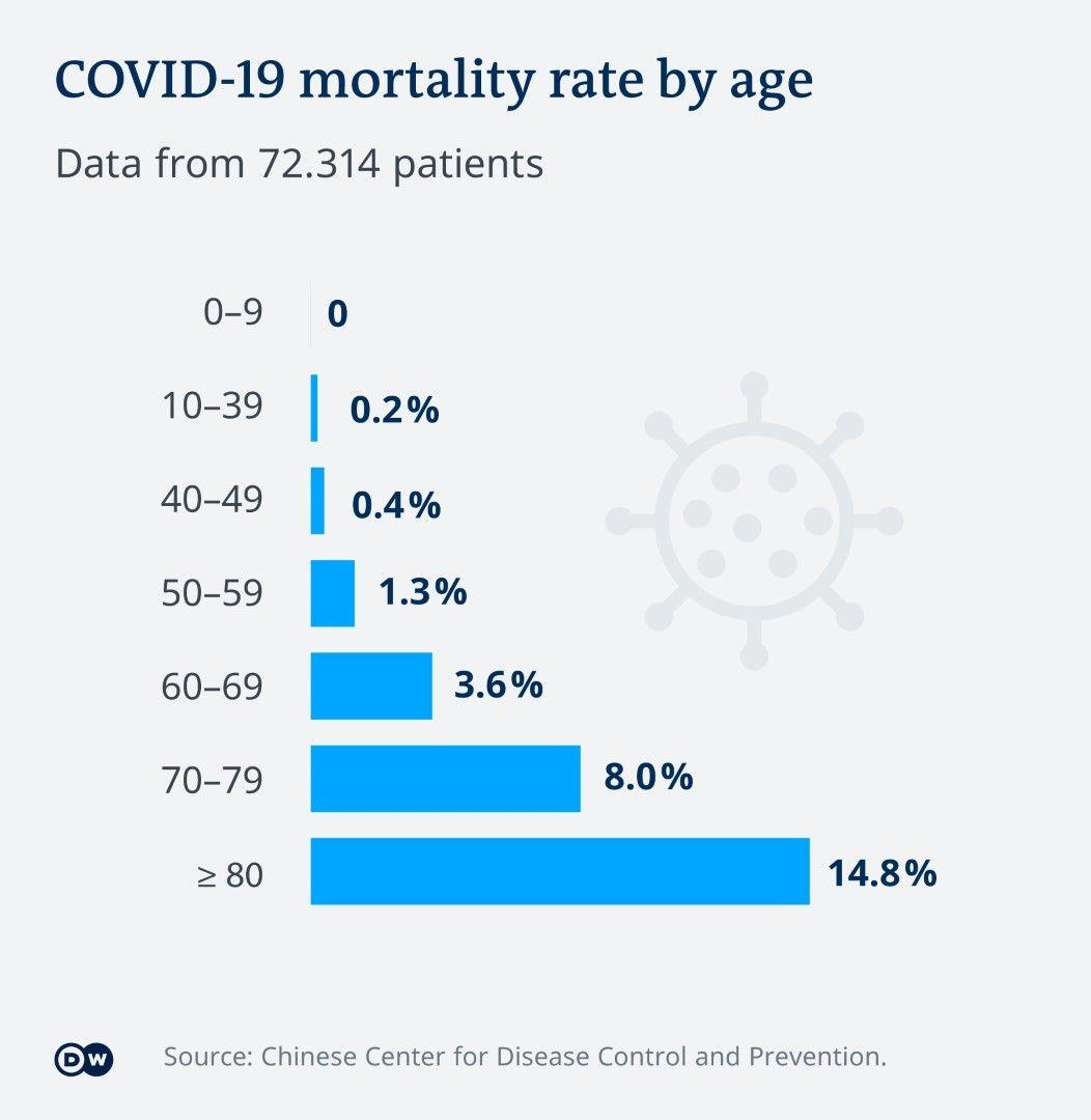 Смъртност по възрастови групи