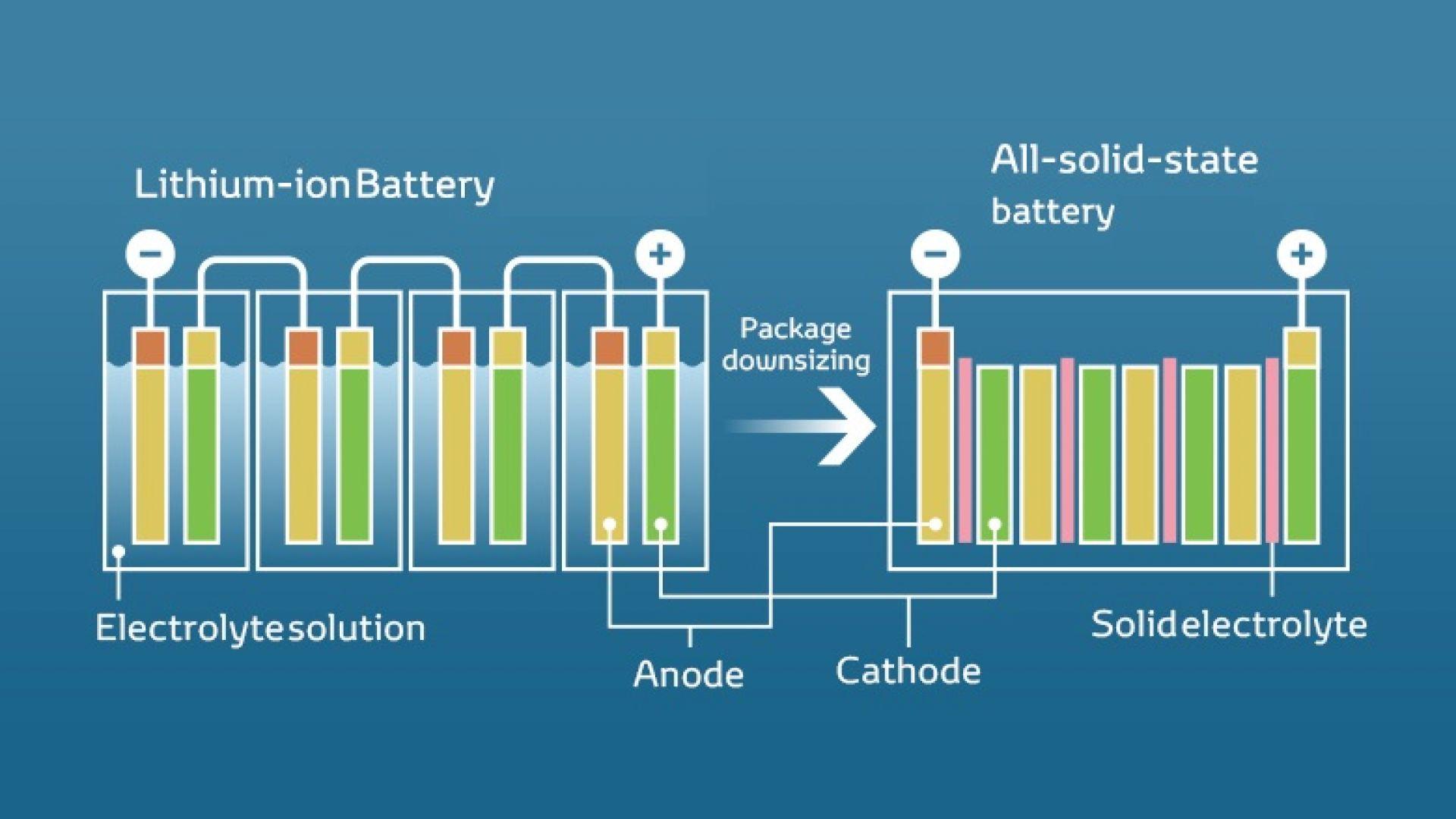 Samsung показа прототип на solid-state батерия за автомобили
