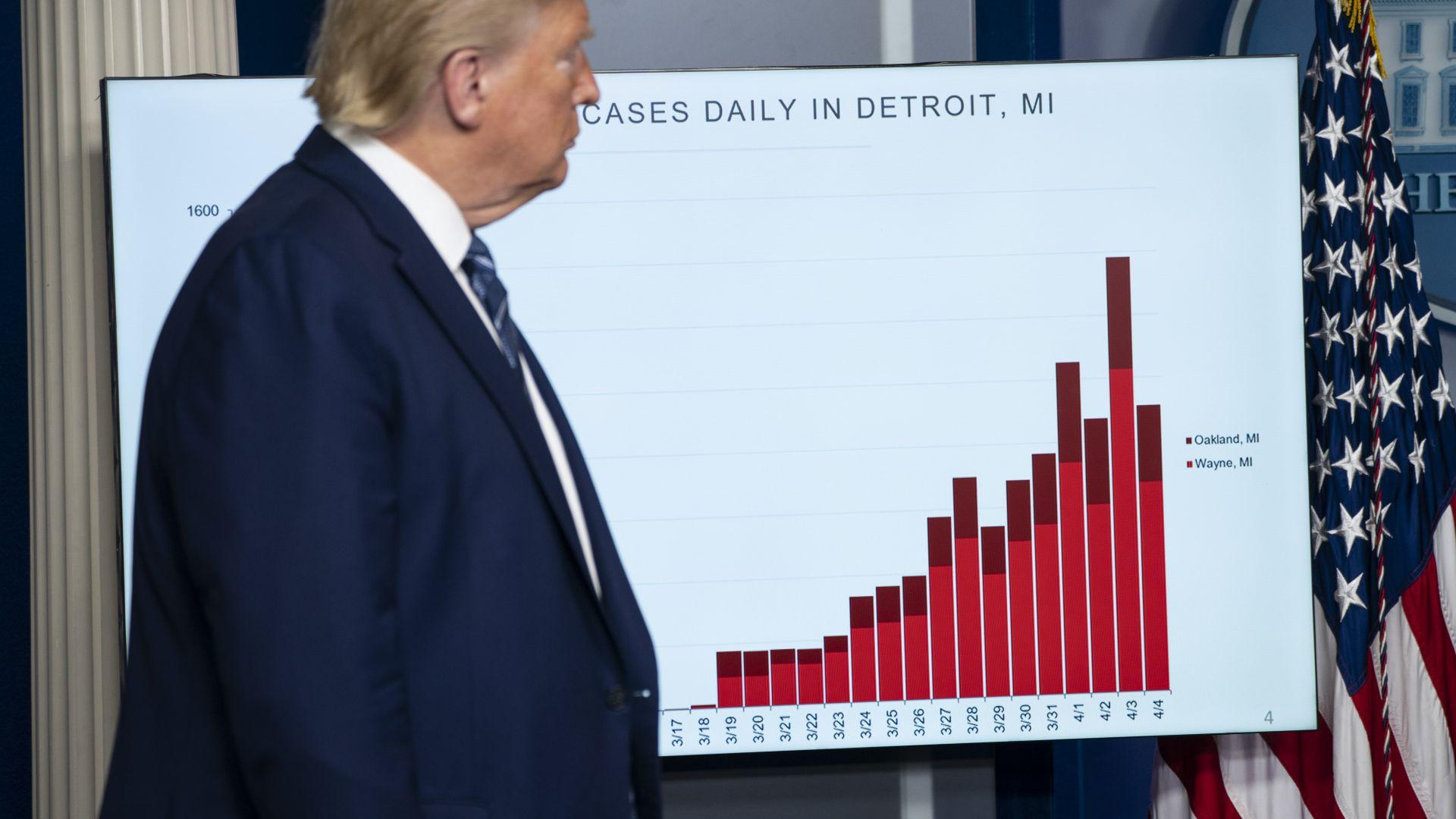 Спадът на американския БВП през второто тримесечие може да е рекорден