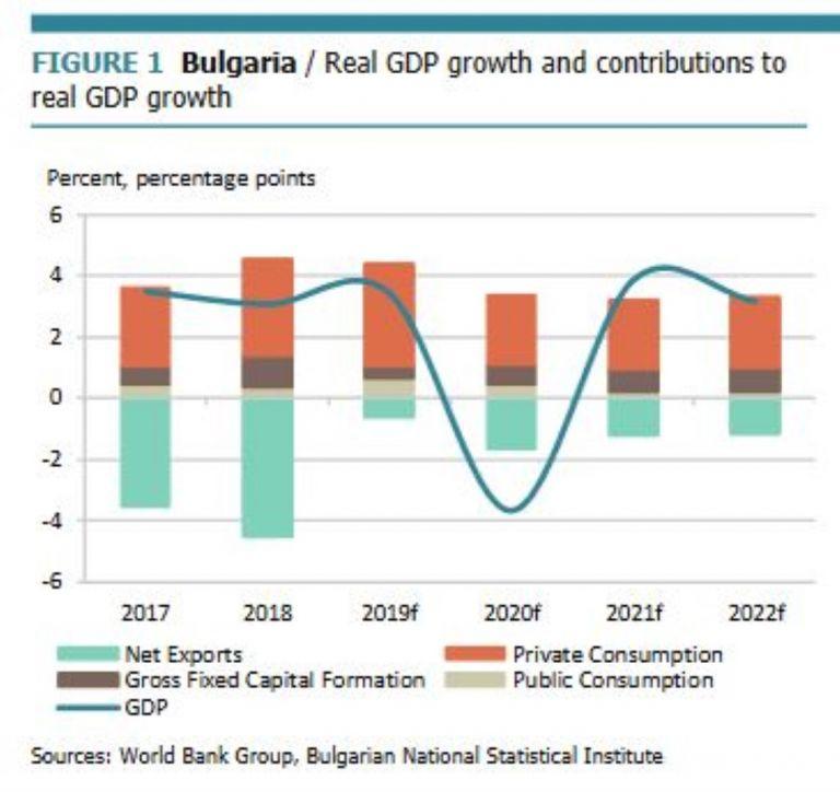 Реален растеж на БВП и принос към реалното нарастване на БВП