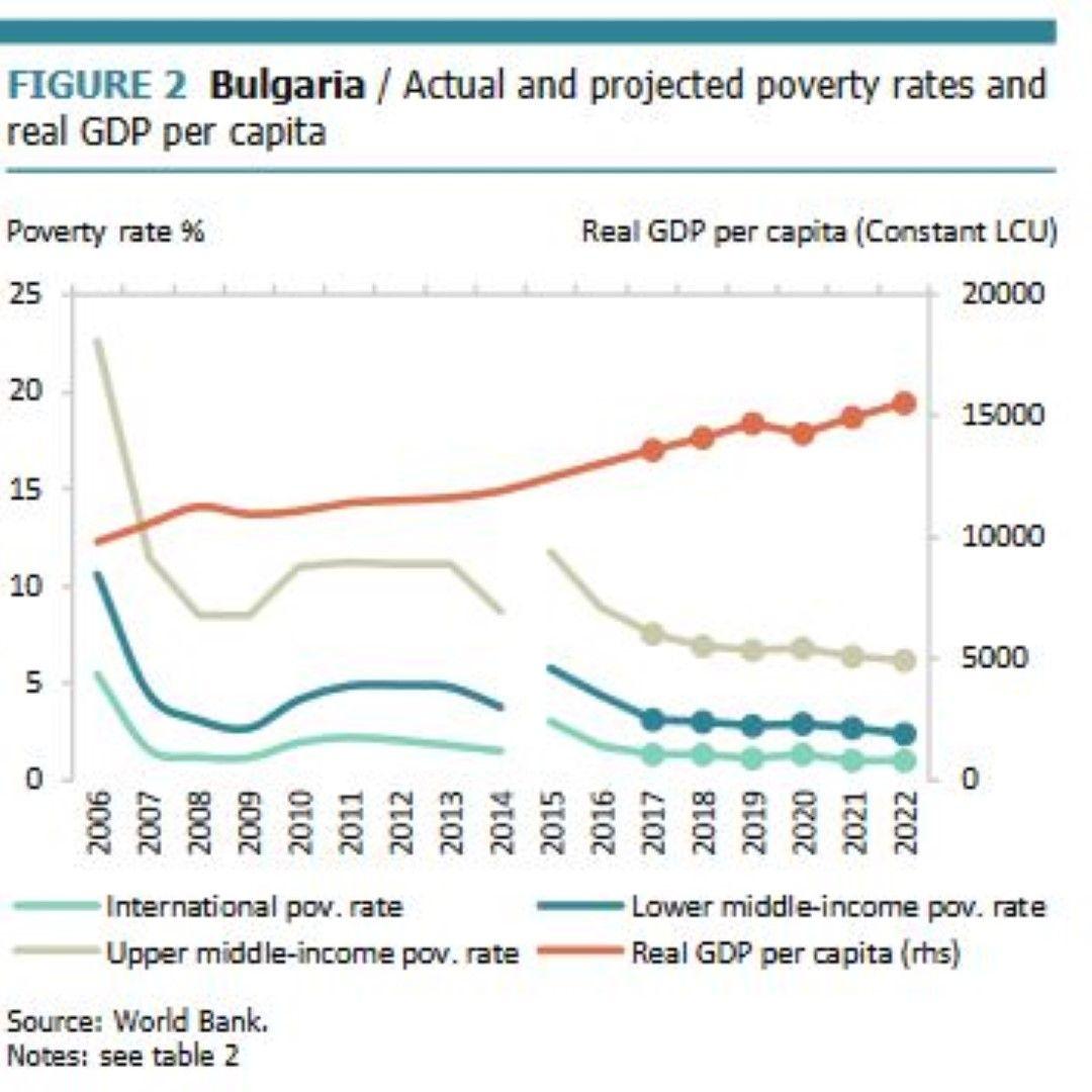 Действителни и прогнозни нива на бедност и реален БВП на глава от населението