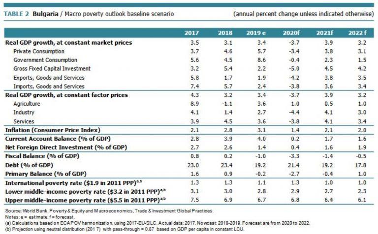 Таблица с основните икономически показатели за България по години - постигнато и прогнози