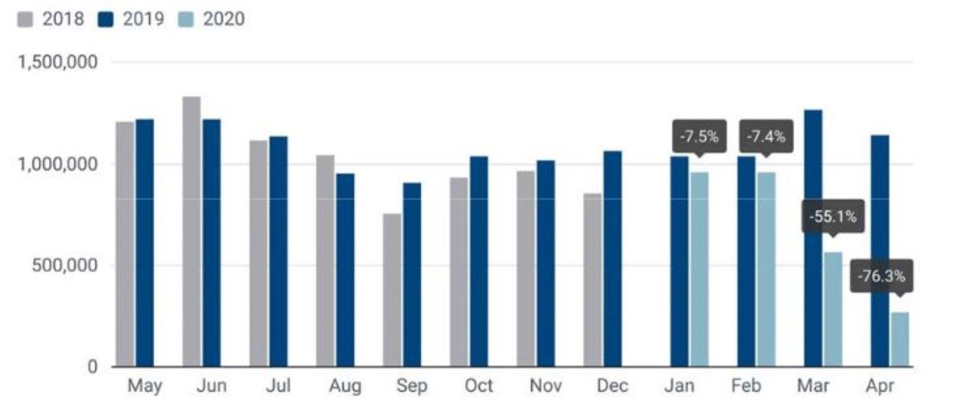 Регистрации на нови леки автомобили в ЕС (по месеци)