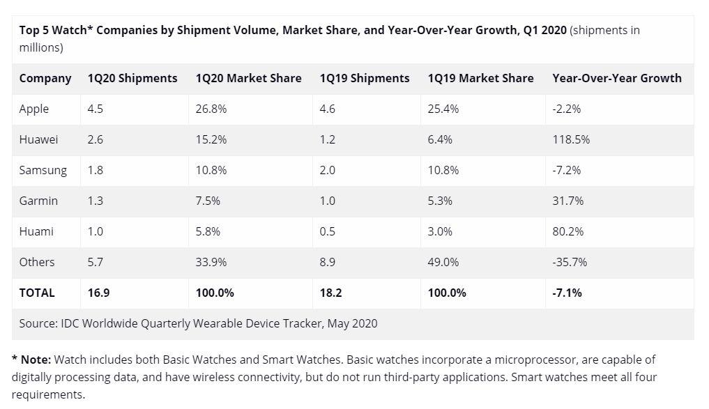 Данни за пазара на смарт часовници от IDC