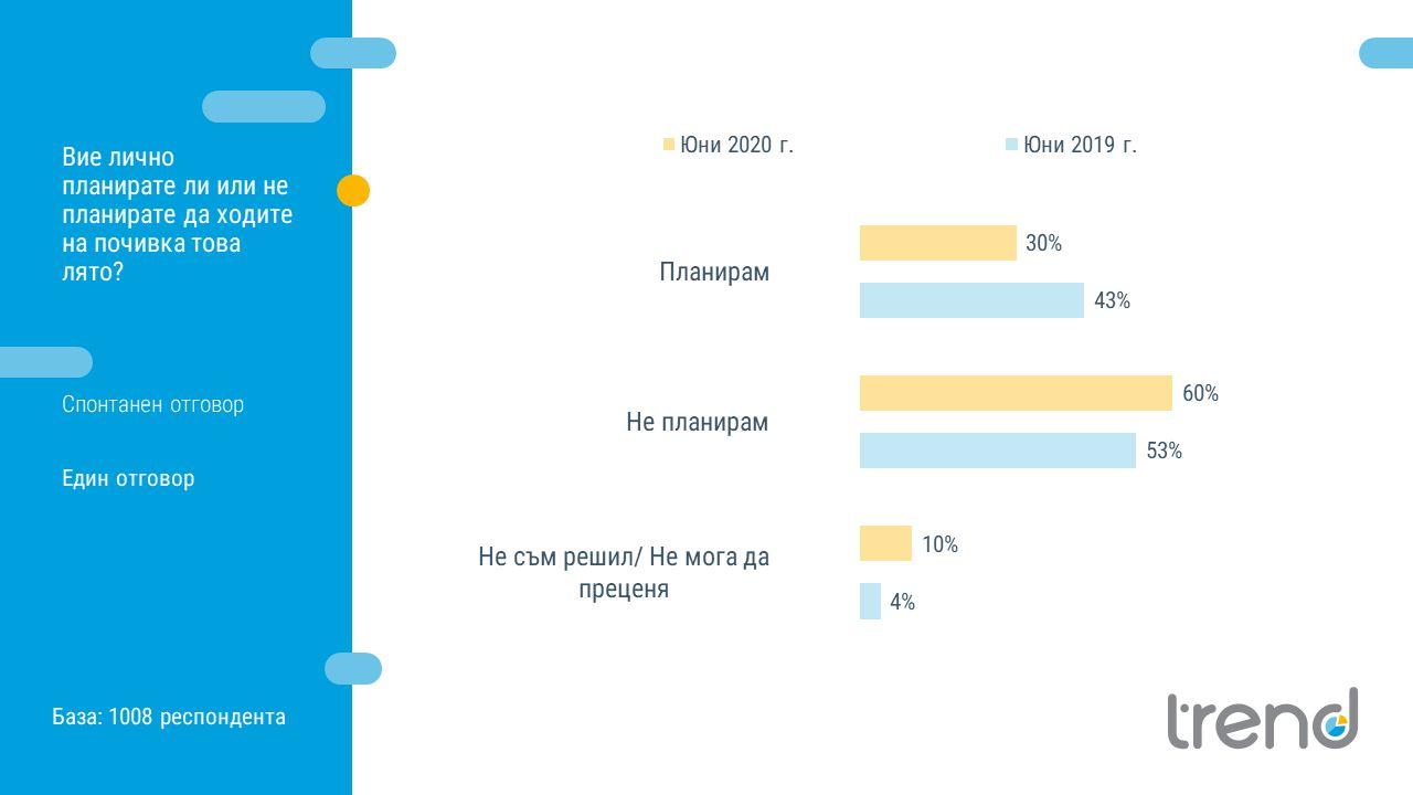 Спрямо предходната година се отчита спад в дела на планиращите почивка българи