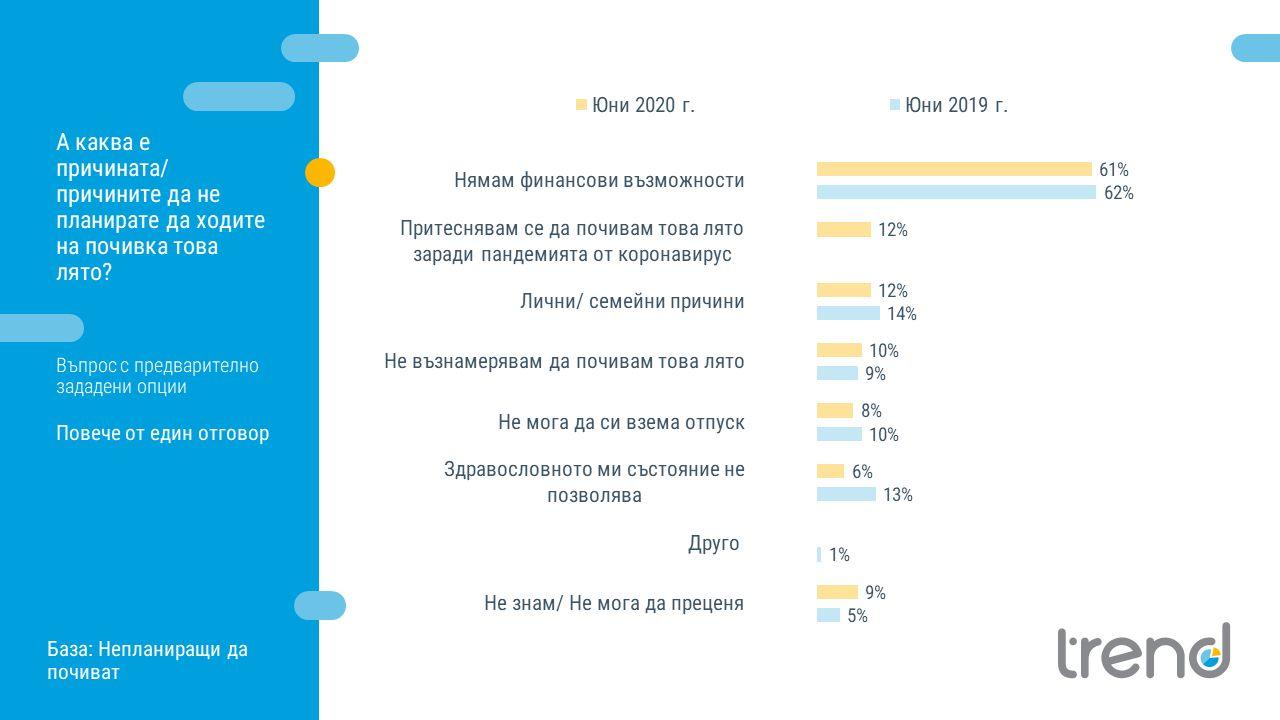 Само 12% са хора, които споделят, че се притесняват да почиват това лято заради пандемията от коронавирус