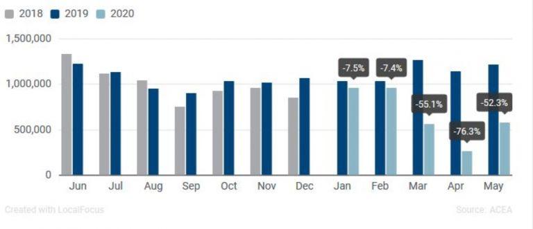 Продажби на нови автомобили - брой и движение по месеци и процентно изменение