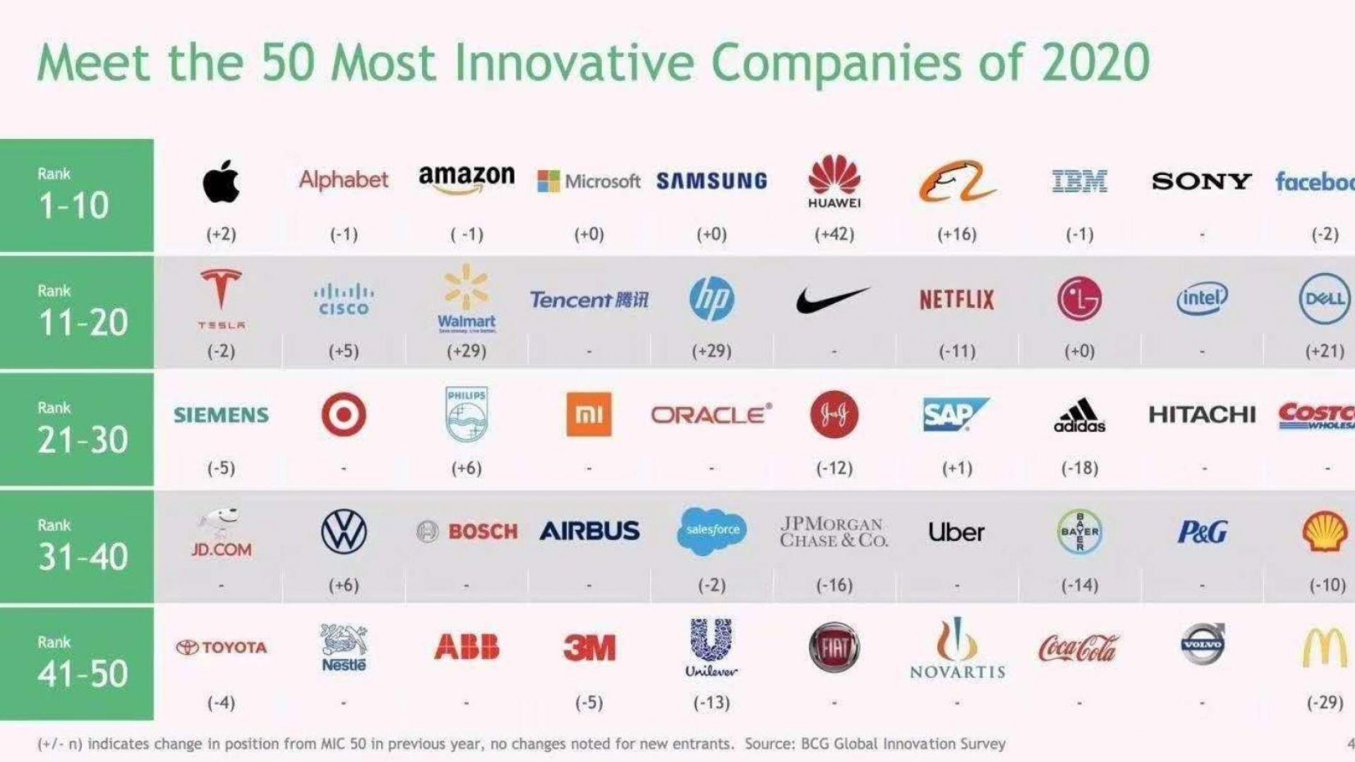 Huawei се изкачи с 42 позиции до 6-то място в класацията за най-иновативни компании на BCG