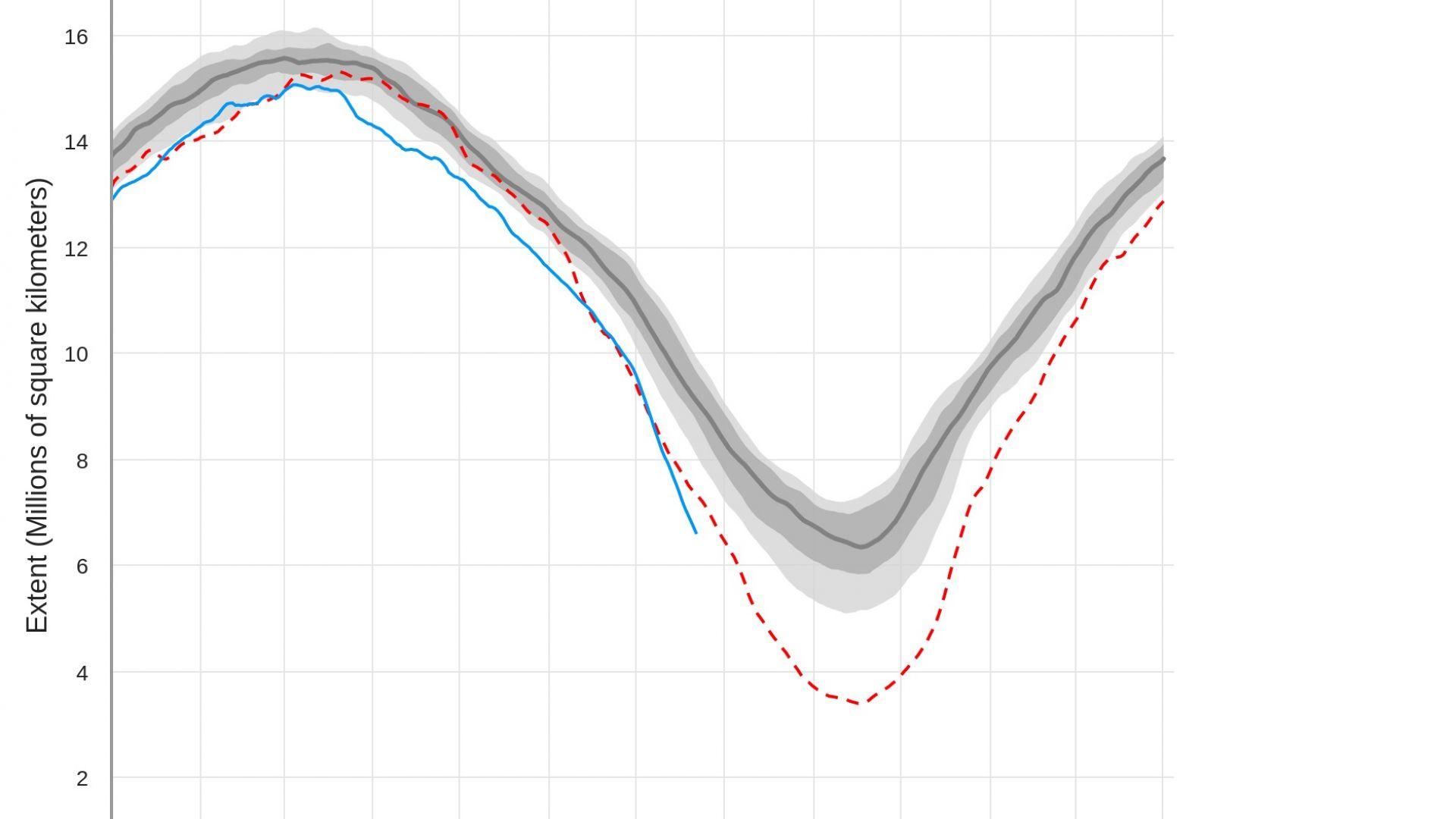 Кога Арктика ще остане без лед: рекордно ниски нива в момента