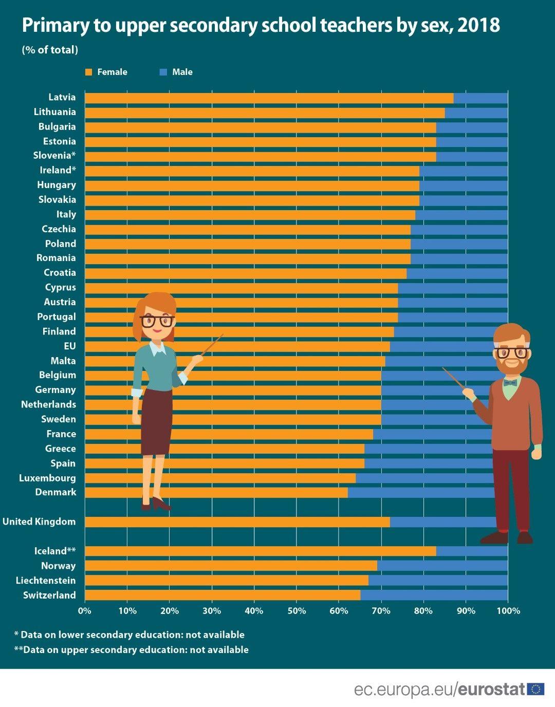 Учители по пол за 2018 г., в проценти