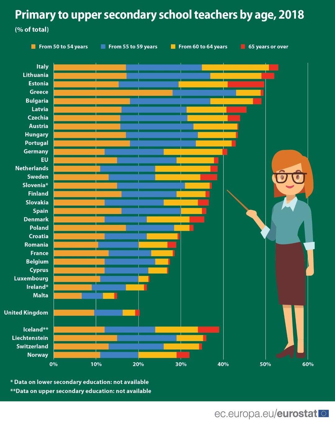 Учители по възраст за 2018  г., в проценти