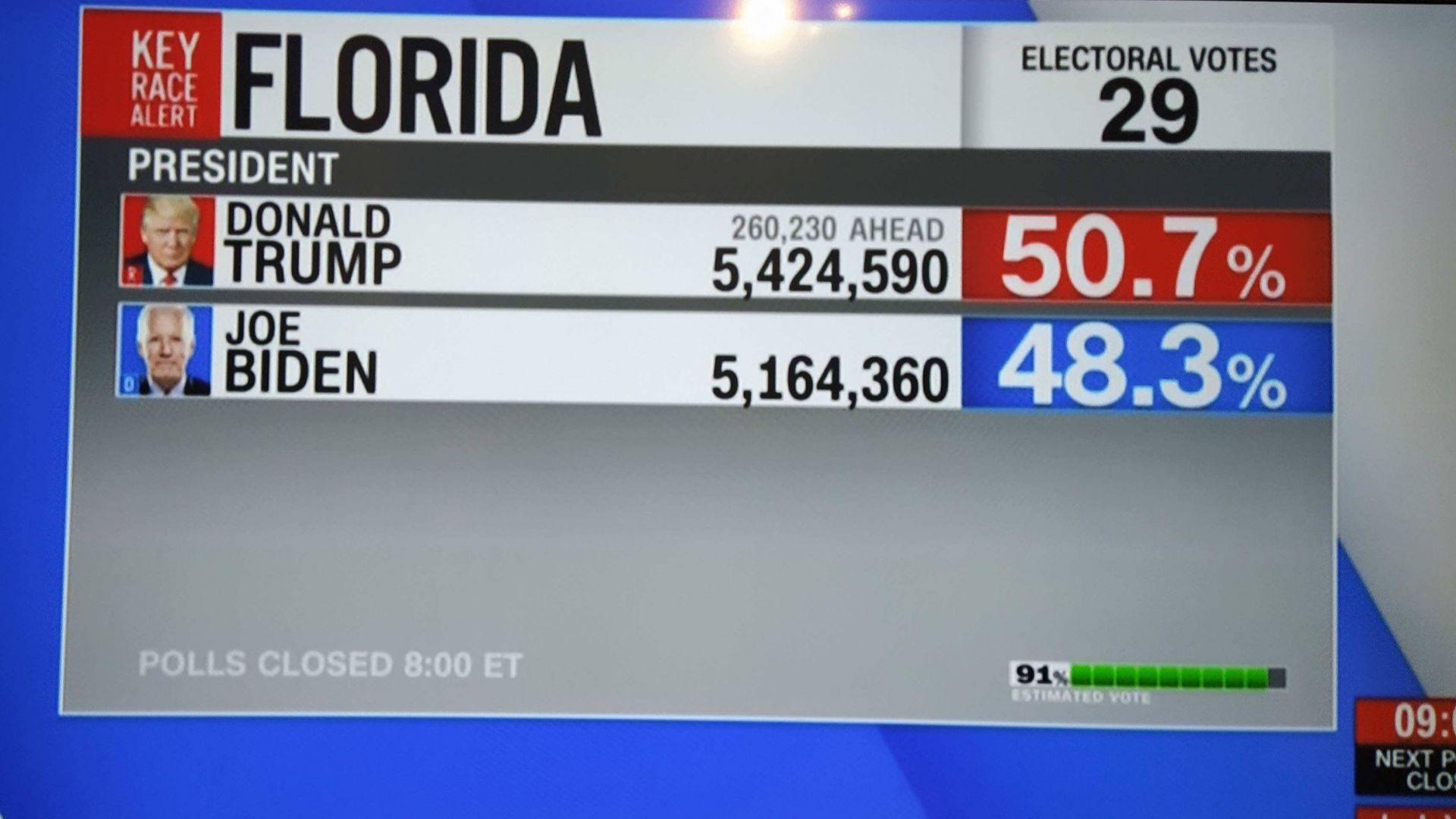 Нови резултати: Байдън с пробив в Охайо, Тръмп - в Джорджия, Флорида и Тексас се колебаят