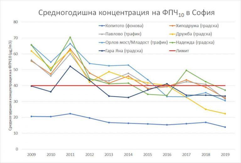 Данни от официалните станции за средногодишната концентрация на ФПЧ10