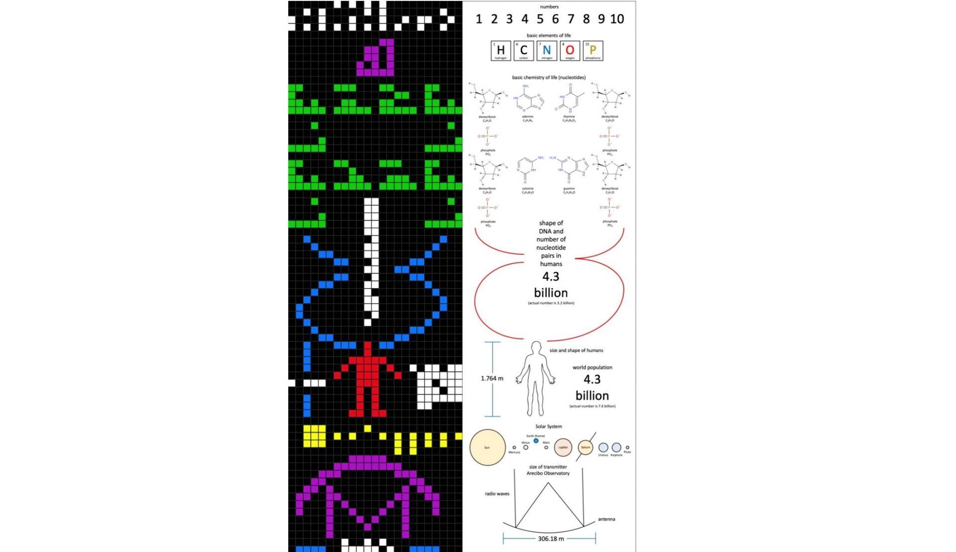 Съобщението от Аресибо бе първият сигнал, изпратен от човечеството къ извънземни