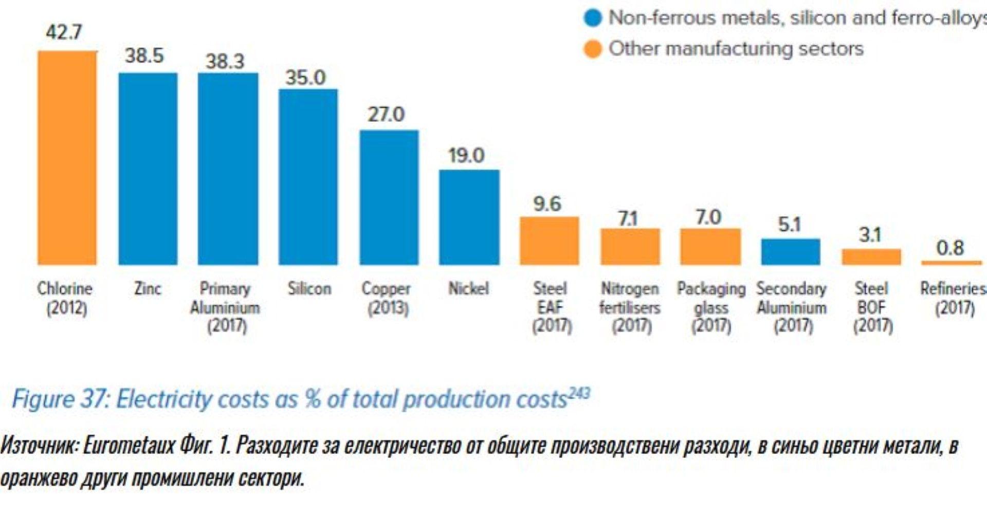 Разходите за електричество от общите производствени разходи, в синьо цветни метали, в оранжево други промишлени сектори